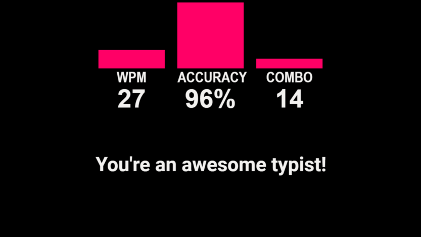 "Screenshot from Typio that says ""You're an awesome typist!"" and shows 27 wpm, 96% accuracy, and 14 combo."